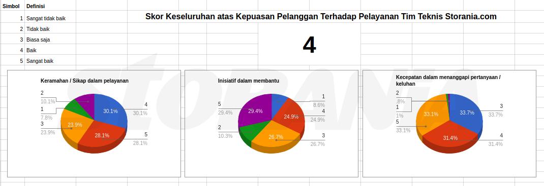 Hasil Survei Kepuasan Pelanggan Terhadap Tim Teknis Storania Desember 2016