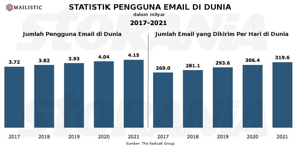 Perkiraan Data Pengguna Email di Dunia dan Jumlah Email yang Dikirim di Dunia dari tahun 2017 - 2021