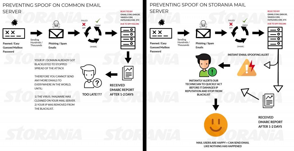 Email Spoofing dan Pencegahannya dengan Instant Email-Spoofing Alert