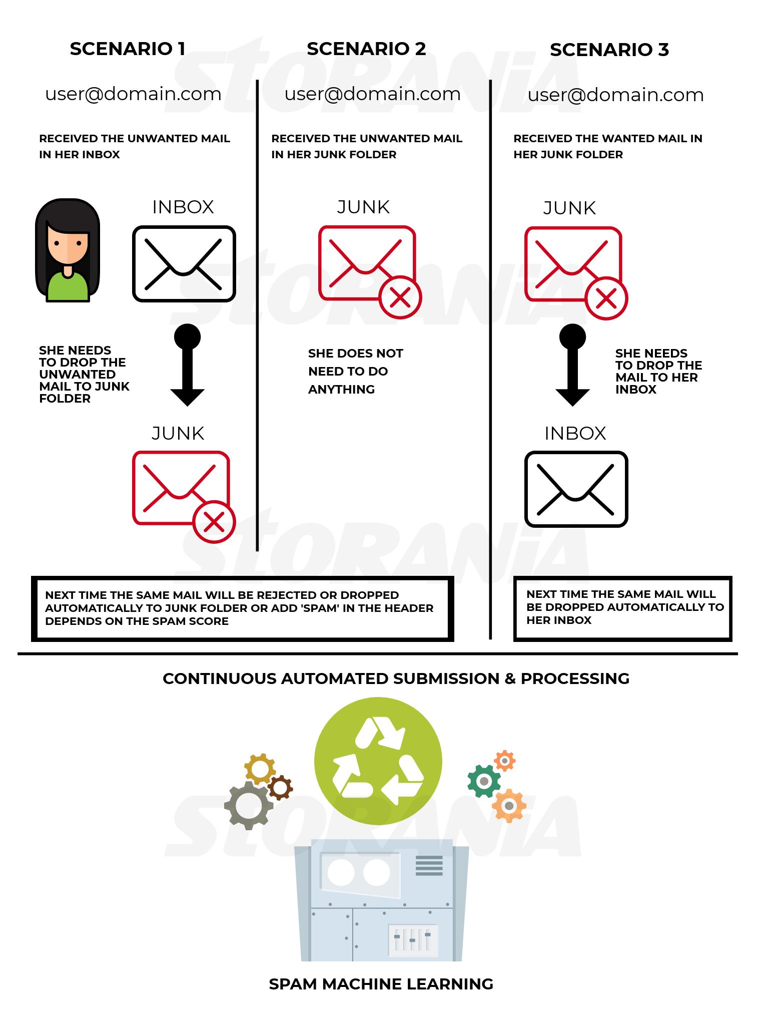 Cara Storania Mencegah Spam Mail