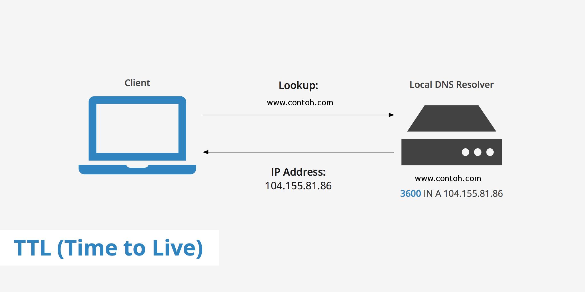 Memahami Apa Itu TTL di DNS Record dan Berapa Nilai TTL Yang Baik